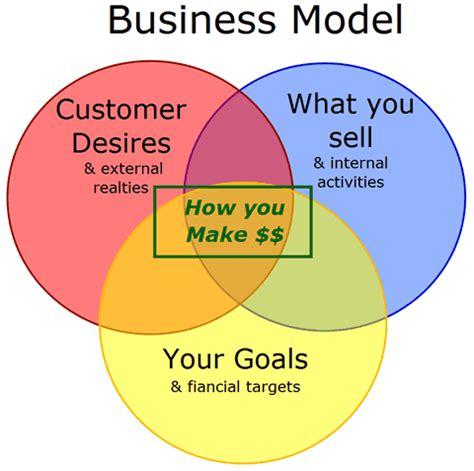 Sample of a well written business plan