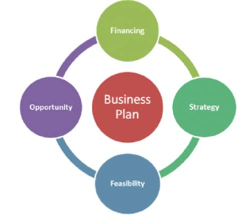 How to Write a Business Plan for Small Business - Wells Fargo
