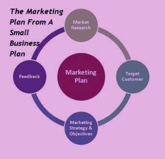 Free Sample Business Plans Entrepreneur
